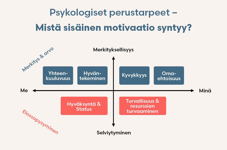 sisäinen-motivaatio